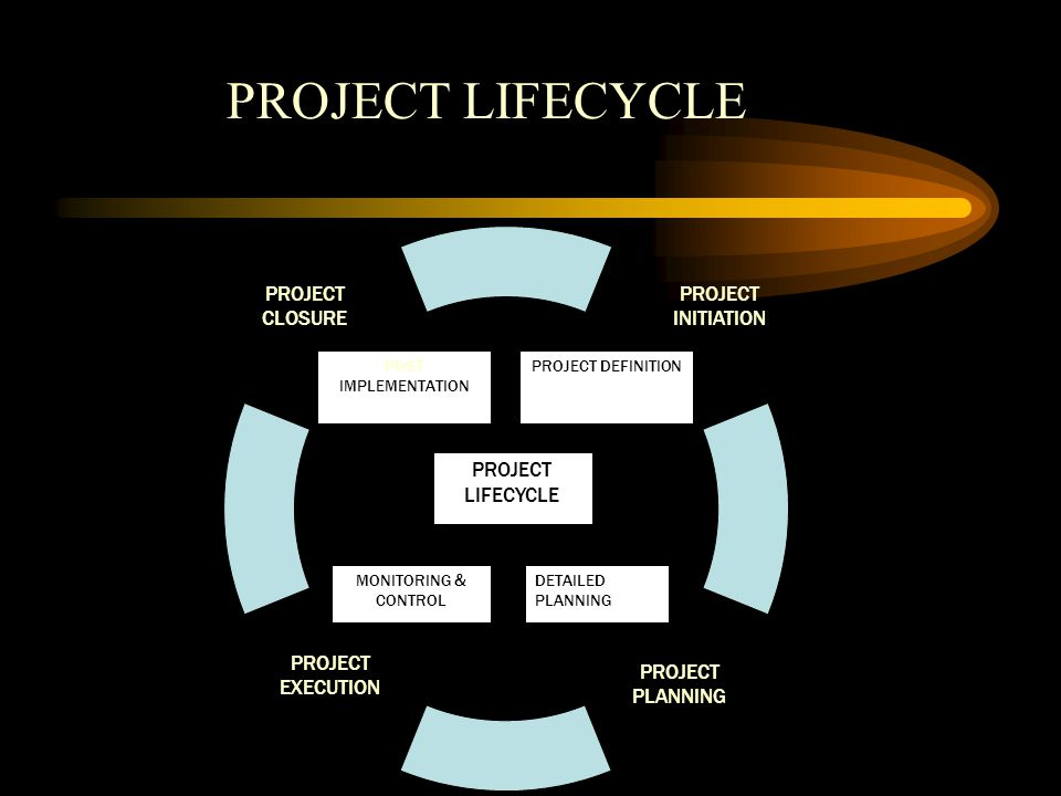PROJECT INITIATION PROJECT EXECUTION PROJECT CLOSURE PROJECT PLANNING PROJECT LIFECYCLE POST IMPLEMENTATION PROJECT DEFINITION MONITORING & CONTROL DETAILED PLANNING PROJECT LIFECYCLE