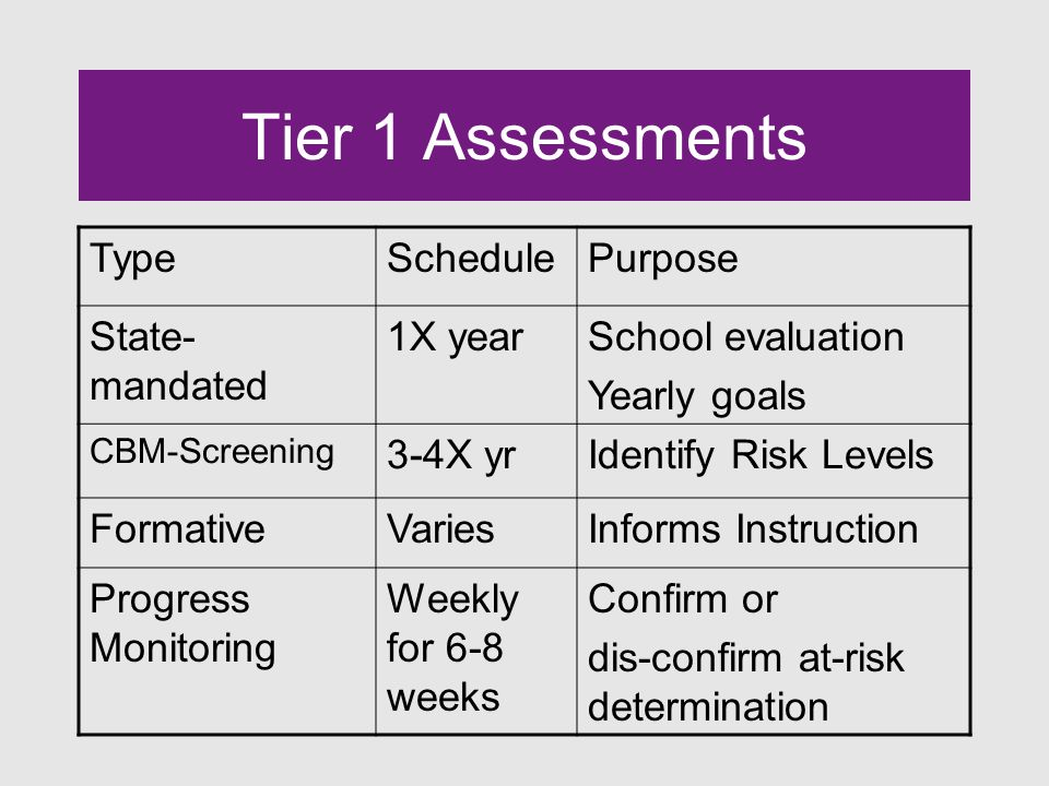 Tier 1 Assessments TypeSchedulePurpose State- mandated 1X yearSchool evaluation Yearly goals CBM-Screening 3-4X yrIdentify Risk Levels FormativeVariesInforms Instruction Progress Monitoring Weekly for 6-8 weeks Confirm or dis-confirm at-risk determination