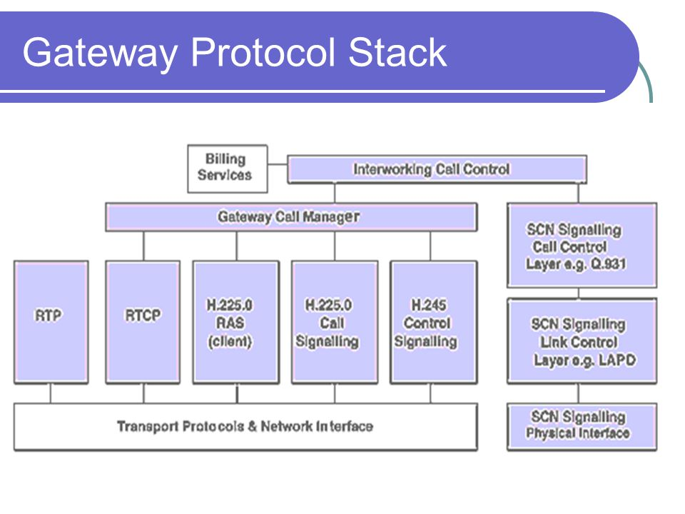 Gateway Protocol Stack