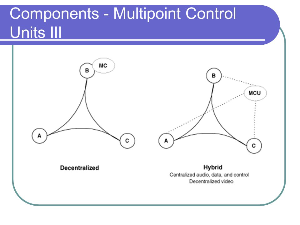 Components - Multipoint Control Units III