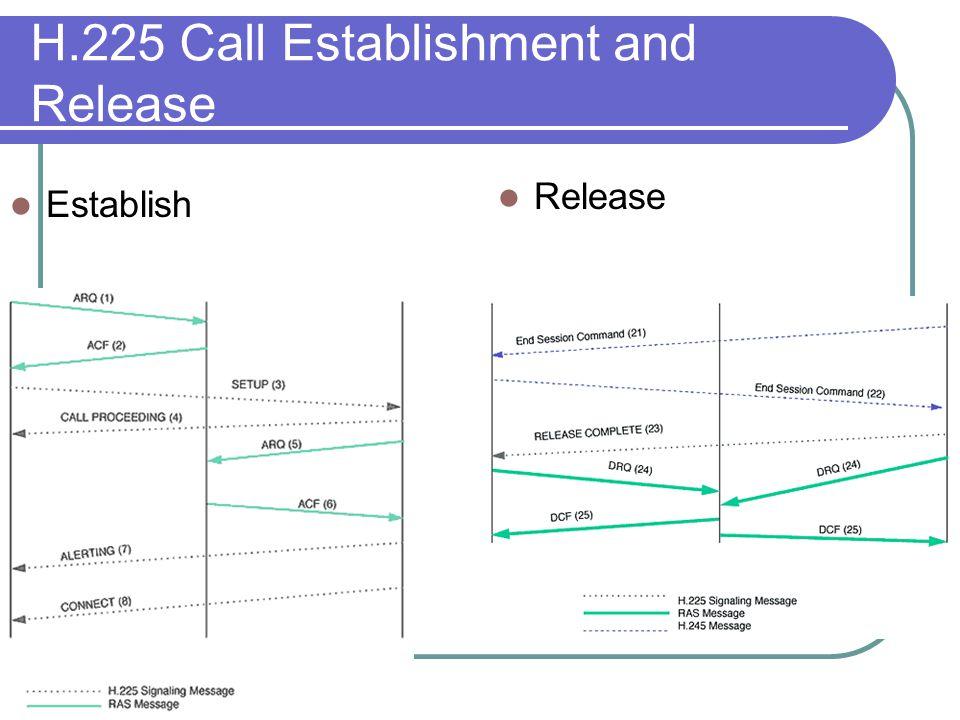 H.225 Call Establishment and Release Establish Release