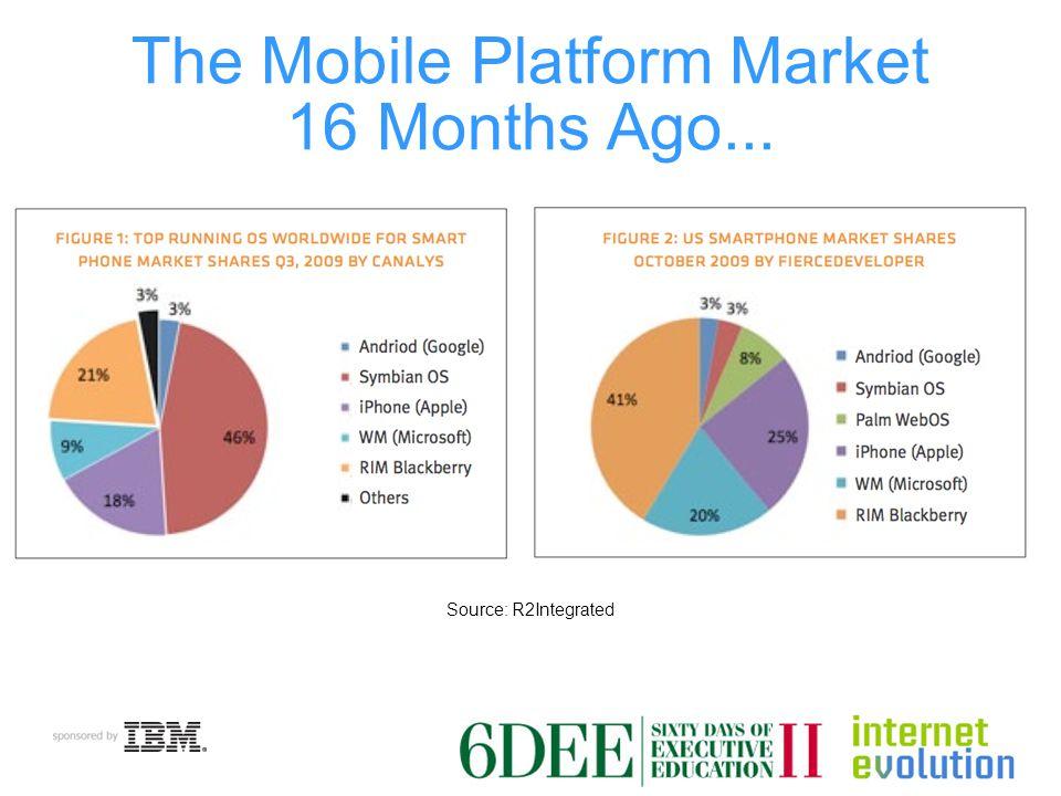 The Mobile Platform Market 16 Months Ago... Source: R2Integrated