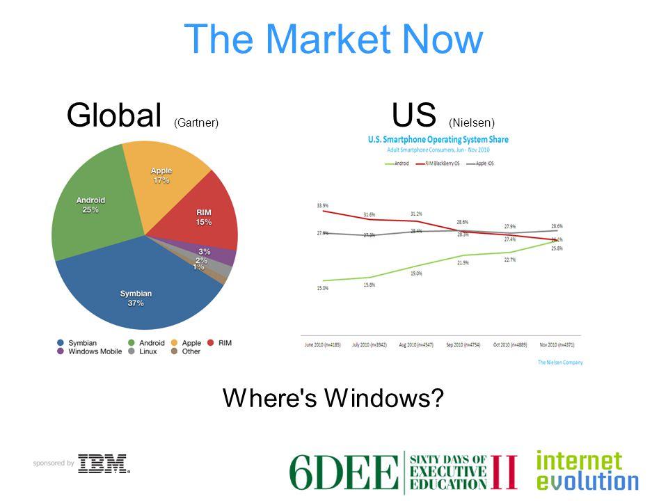 The Market Now Global (Gartner) US (Nielsen) Where s Windows