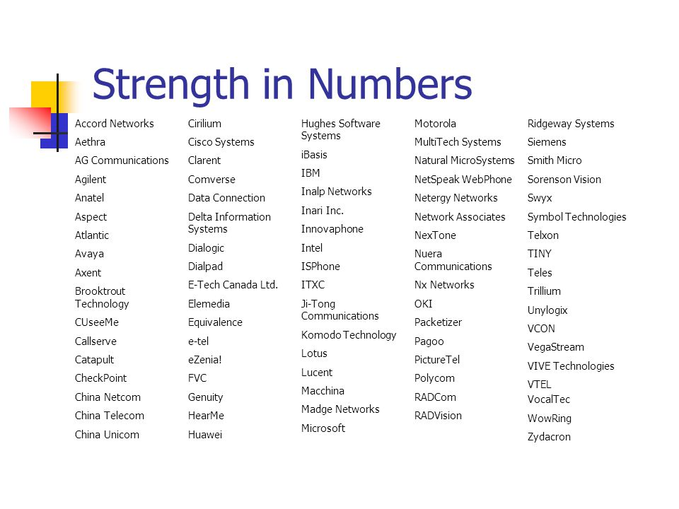 Strength in Numbers Accord Networks Aethra AG Communications Agilent Anatel Aspect Atlantic Avaya Axent Brooktrout Technology CUseeMe Callserve Catapu