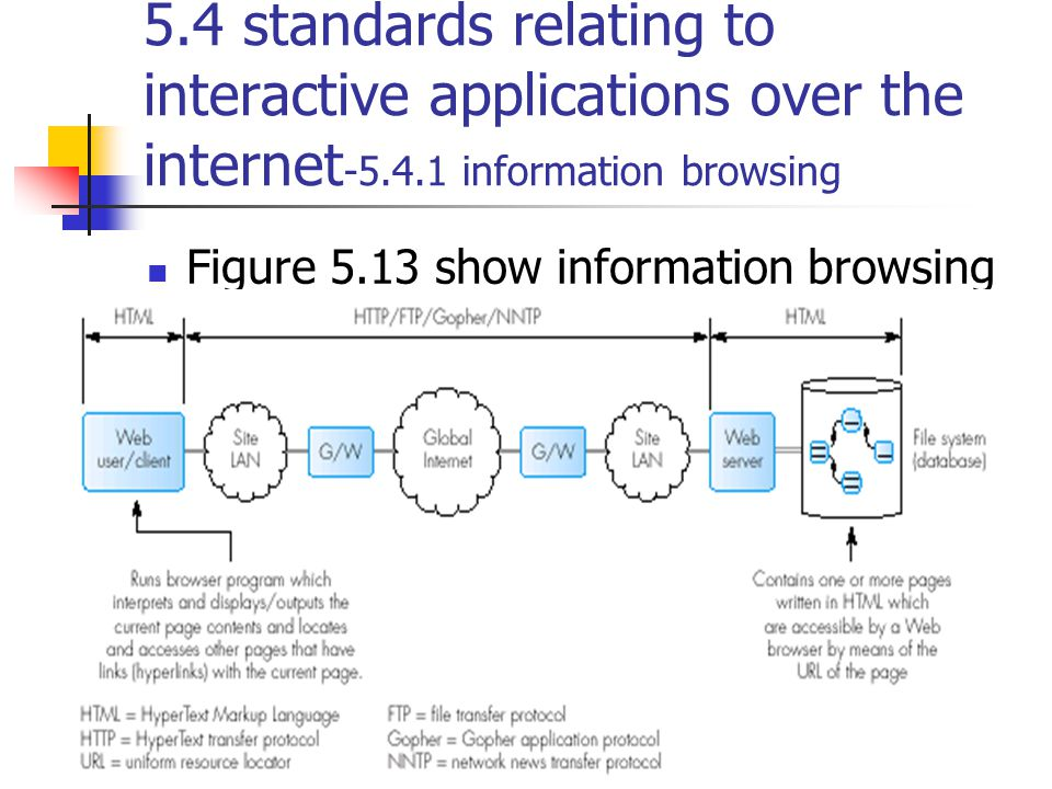 5.4 standards relating to interactive applications over the internet -5.4.1 information browsing Figure 5.13 show information browsing