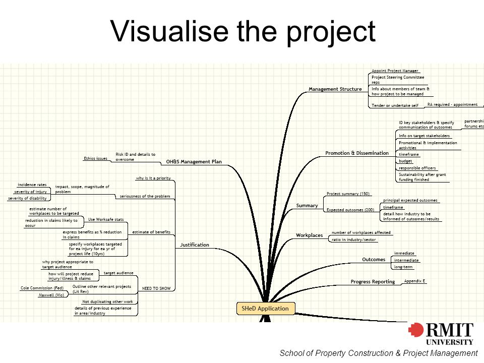 School of Property Construction & Project Management Visualise the project