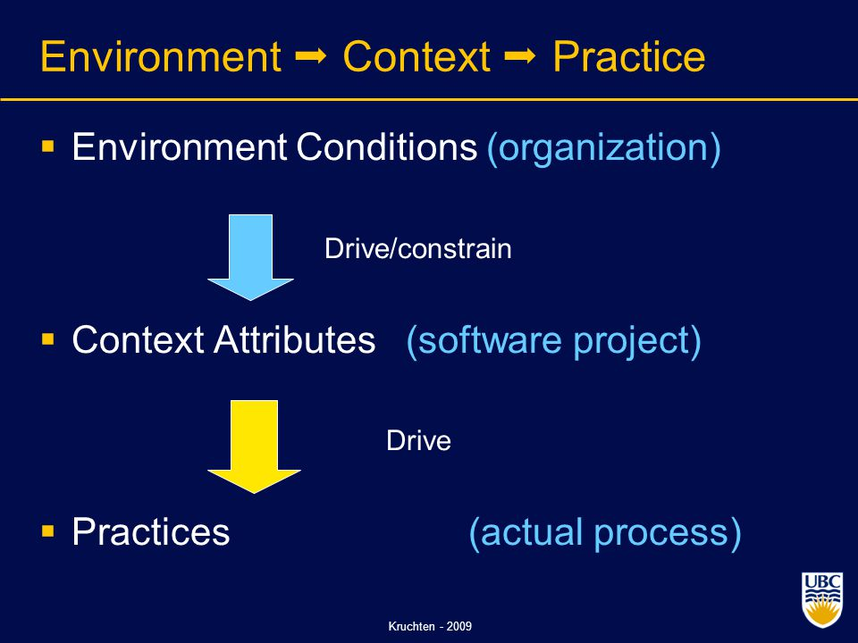 Kruchten - 2009 Environment  Context  Practice  Environment Conditions (organization) Drive/constrain  Context Attributes (software project) Drive  Practices (actual process)