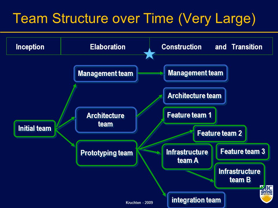Kruchten - 2009 Team Structure over Time (Very Large) Initial team Architecture team integration team Architecture team Feature team 2 Feature team 1 Feature team 3 Infrastructure team A Infrastructure team B Prototyping team Management team Construction and Transition Elaboration Inception