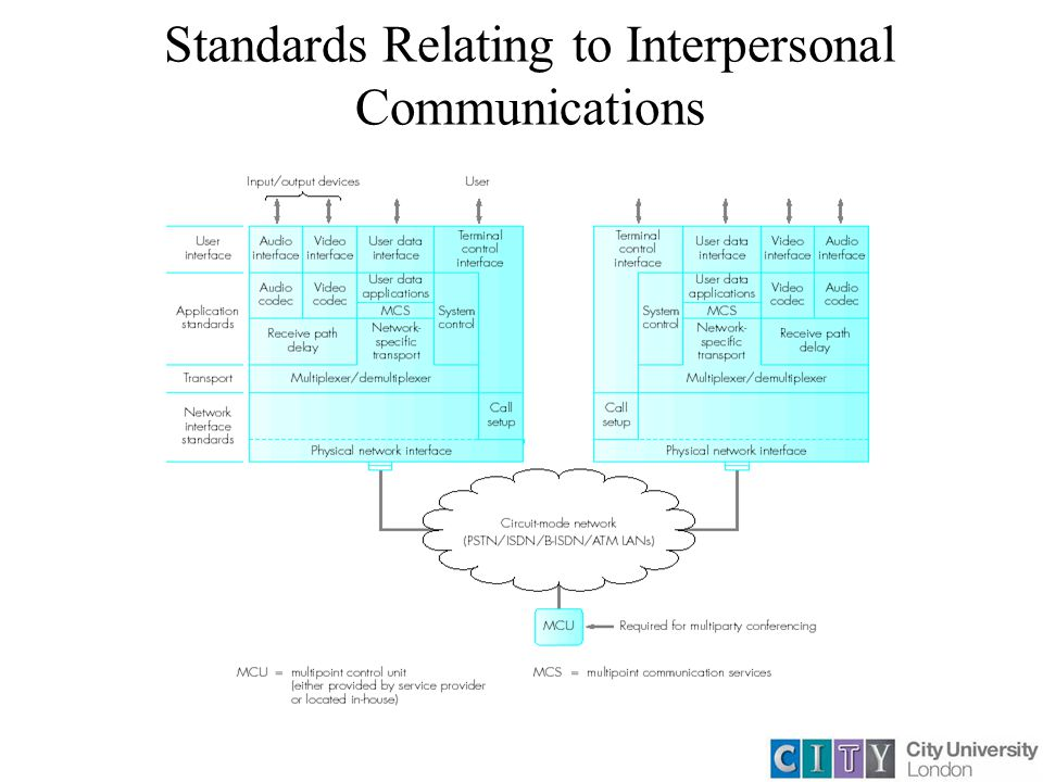 Standards Relating to Interpersonal Communications