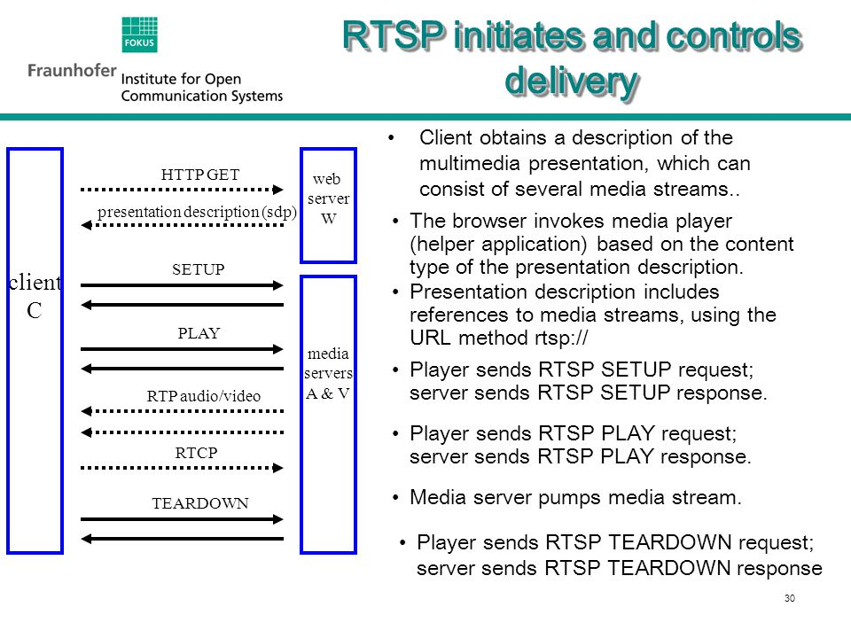 30 RTSP initiates and controls delivery Client obtains a description of the multimedia presentation, which can consist of several media streams..