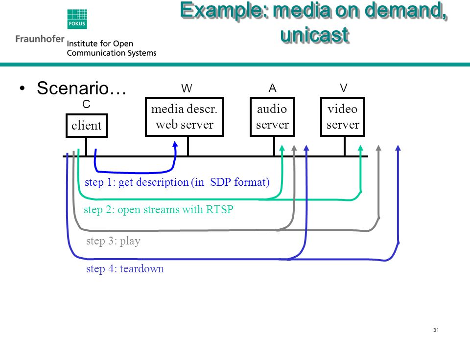 31 Example: media on demand, unicast Scenario… video server audio server media descr.