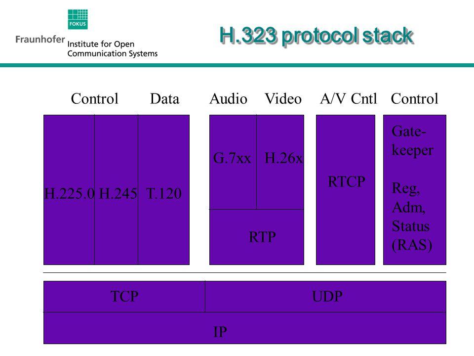 9 H.323 protocol stack H.225.0 H.245 G.7xxH.26x RTP RTCP Gate- keeper Reg, Adm, Status (RAS) ControlDataAudioVideoA/V CntlControl TCPUDP IP T.120