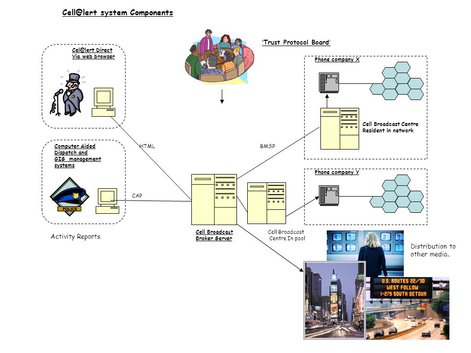 Computer Aided Dispatch and GIS management systems Cell Broadcast Broker Server Cel@lert Direct Via web browser Phone company X Cell Broadcast Centre Resident in network Phone company Y Cell@lert system Components Cell Broadcast Centre In pool HTML CAP BMSP ' Trust Protocol Board ' Activity Reports.
