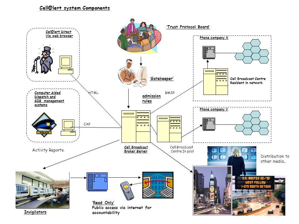 Computer Aided Dispatch and GIS management systems Cell Broadcast Broker Server Cel@lert Direct Via web browser Phone company X Cell Broadcast Centre Resident in network Phone company Y Cell@lert system Components Cell Broadcast Centre In pool HTML CAP BMSP ' Gatekeeper' ' Trust Protocol Board ' Invigilators admission rules 'Read Only' Public access via internet for accountability Activity Reports.