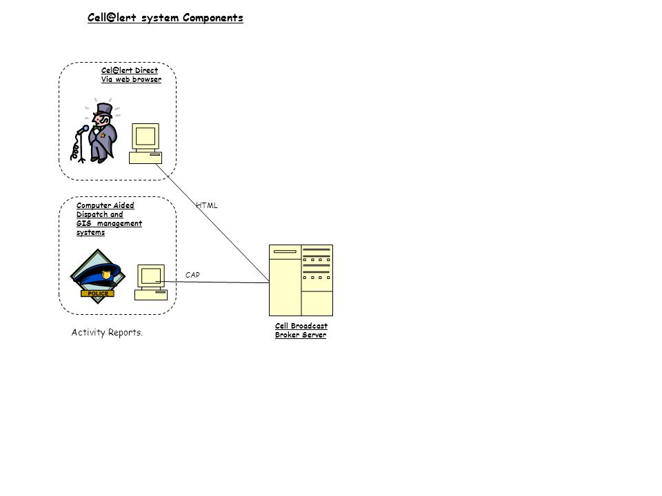 Computer Aided Dispatch and GIS management systems Cell Broadcast Broker Server Cel@lert Direct Via web browser Cell@lert system Components HTML CAP Activity Reports.