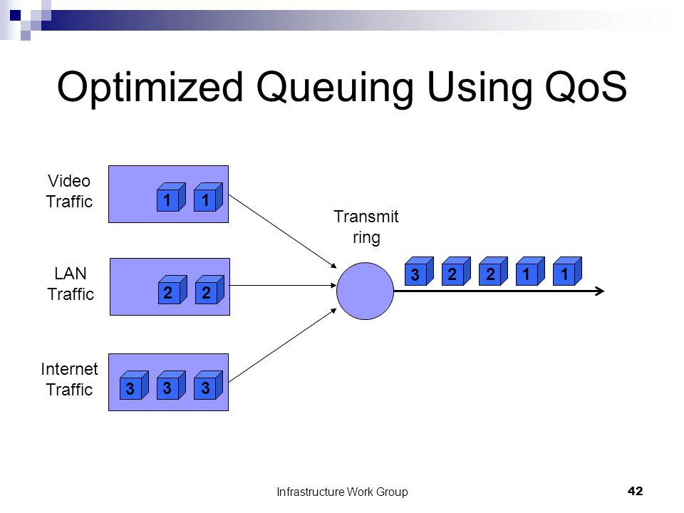 Infrastructure Work Group42 Optimized Queuing Using QoS 11 Video Traffic 22 LAN Traffic 3 3 3 Internet Traffic 2 3 211 Transmit ring