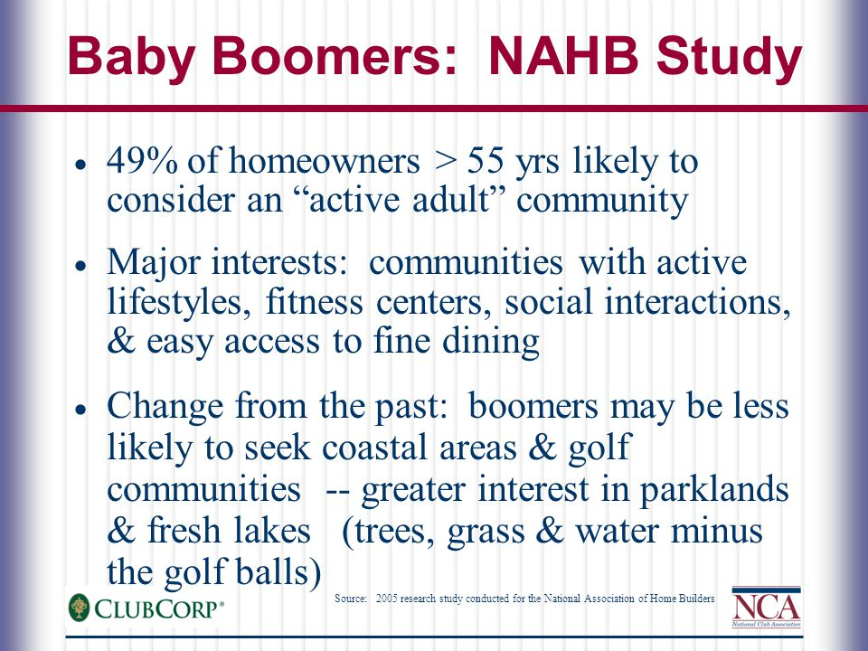 Baby Boomers: NAHB Study  49% of homeowners > 55 yrs likely to consider an active adult community  Major interests: communities with active lifestyles, fitness centers, social interactions, & easy access to fine dining  Change from the past: boomers may be less likely to seek coastal areas & golf communities -- greater interest in parklands & fresh lakes (trees, grass & water minus the golf balls) Source: 2005 research study conducted for the National Association of Home Builders