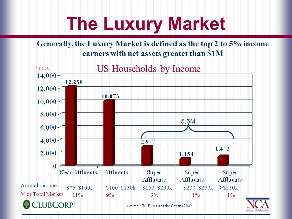 The Luxury Market Generally, the Luxury Market is defined as the top 2 to 5% income earners with net assets greater than $1M US Households by Income Source: US Bureau of the Census 2002 '000s $75 -$100k$100 -$150k$150 -$200k$200 -$250k>$250k 11%9%3%1% Annual Income % of Total Market 5.6M