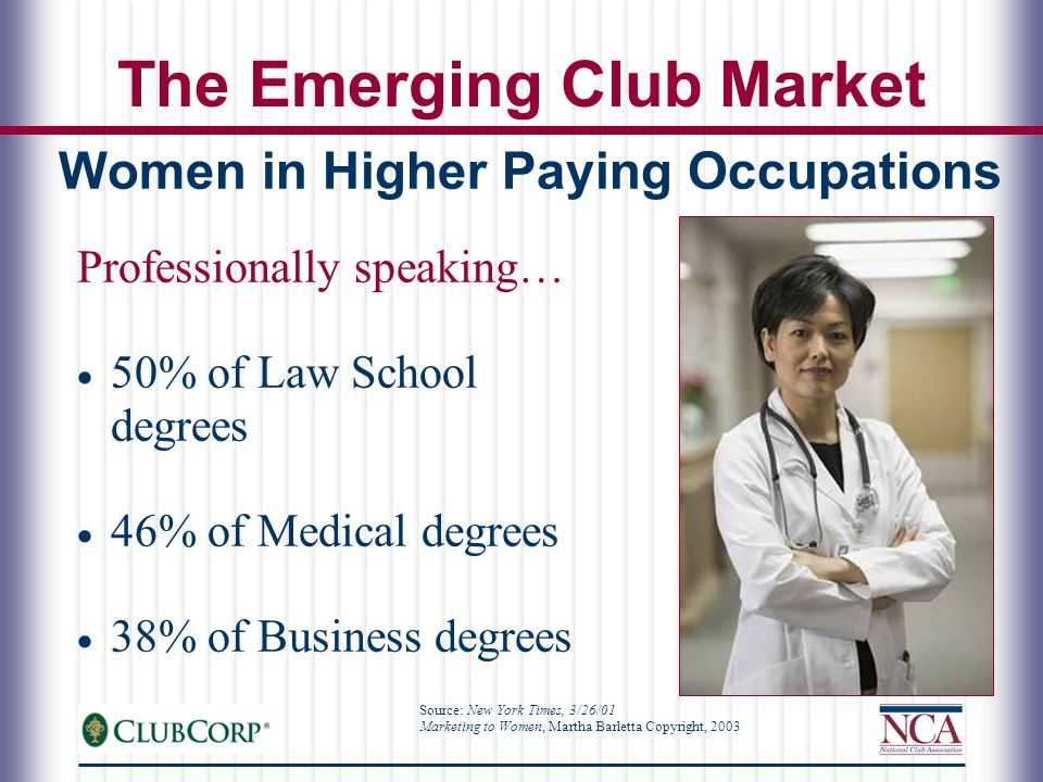 Women in Higher Paying Occupations Professionally speaking…  50% of Law School degrees  46% of Medical degrees  38% of Business degrees Source: New York Times, 3/26/01 Marketing to Women, Martha Barletta Copyright, 2003 The Emerging Club Market