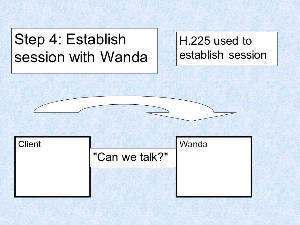 Client Step 5: Negotiate features, abilities Wanda G.729 okay? H.245 used to agree on CODEC, etc.