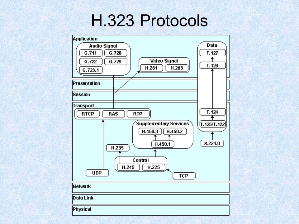 H.323 Protocols