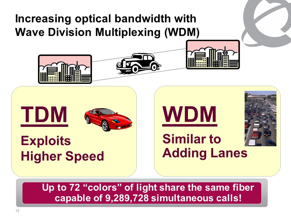 "13 Increasing optical bandwidth with Wave Division Multiplexing (WDM) WDM Similar to Adding Lanes TDM Exploits Higher Speed Up to 72 ""colors"" of light"