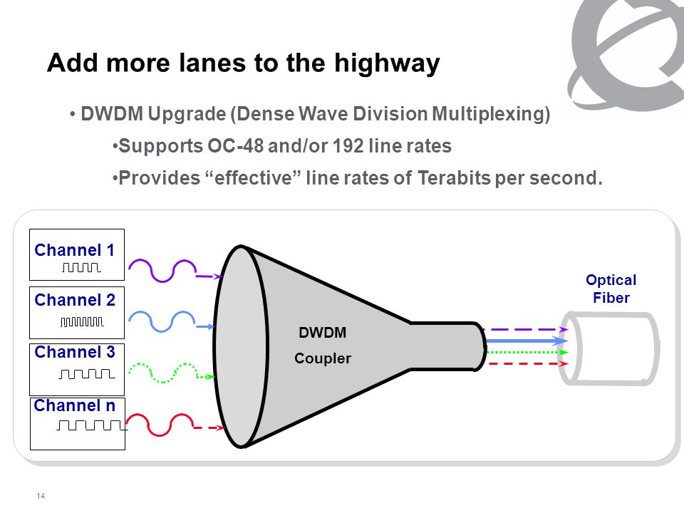 "14 DWDM Upgrade (Dense Wave Division Multiplexing) Supports OC-48 and/or 192 line rates Provides ""effective"" line rates of Terabits per second. Add mo"