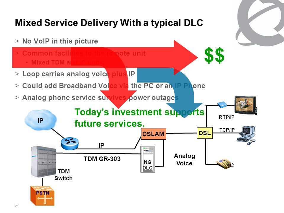 21 $$ Today's investment supports future services. >No VoIP in this picture >Common facilities to the remote unit Mixed TDM and IP traffic >Loop carri