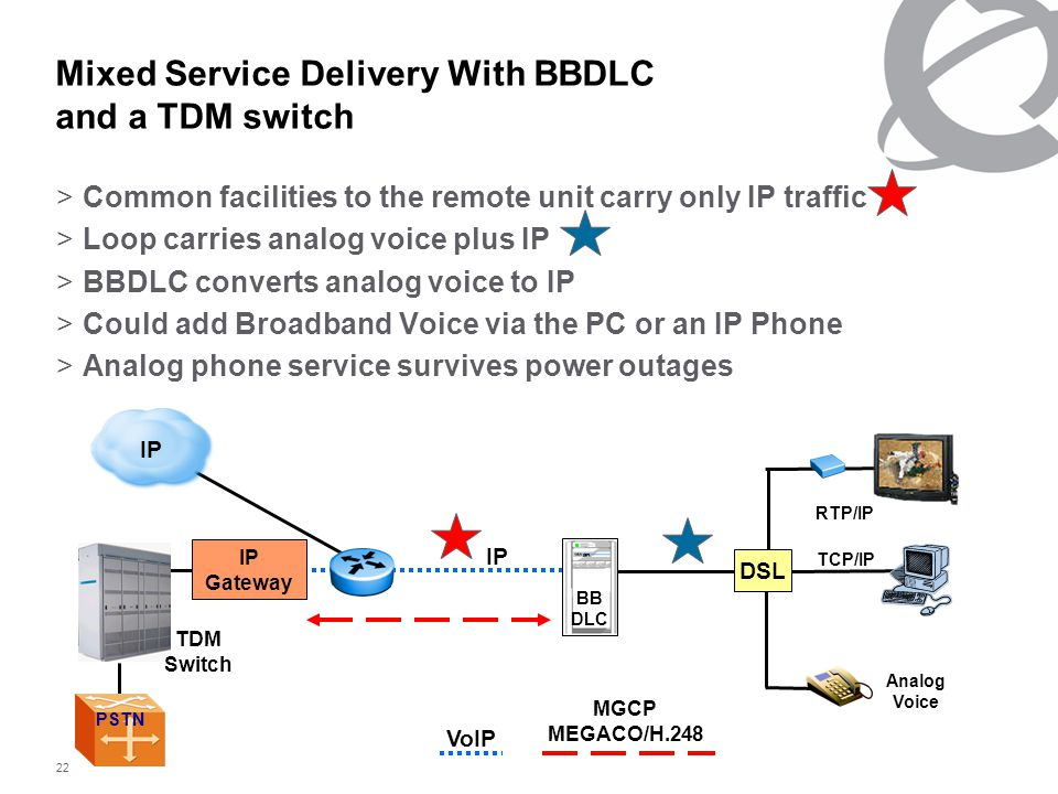 22 Mixed Service Delivery With BBDLC and a TDM switch >Common facilities to the remote unit carry only IP traffic >Loop carries analog voice plus IP >BBDLC converts analog voice to IP >Could add Broadband Voice via the PC or an IP Phone >Analog phone service survives power outages IP Gateway PSTN IP Analog Voice DSL RTP/IP TCP/IP BB DLC TDM Switch VoIP MGCP MEGACO/H.248