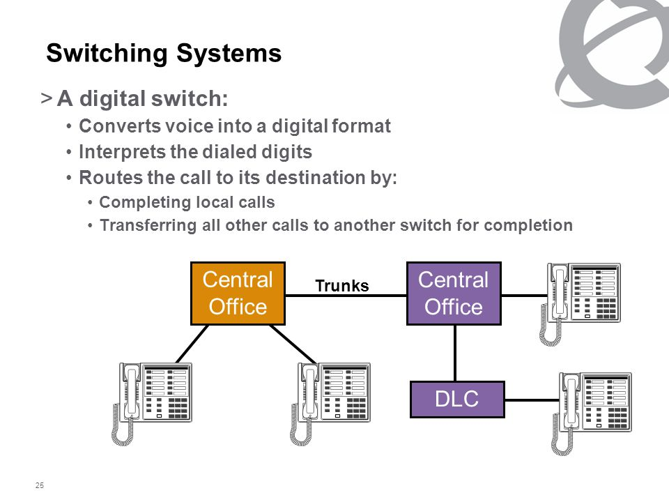 25 Switching Systems >A digital switch: Converts voice into a digital format Interprets the dialed digits Routes the call to its destination by: Completing local calls Transferring all other calls to another switch for completion Central Office Central Office DLC Trunks