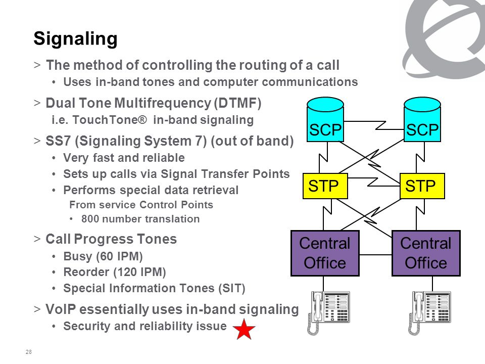 28 >The method of controlling the routing of a call Uses in-band tones and computer communications >Dual Tone Multifrequency (DTMF) i.e. TouchTone® in