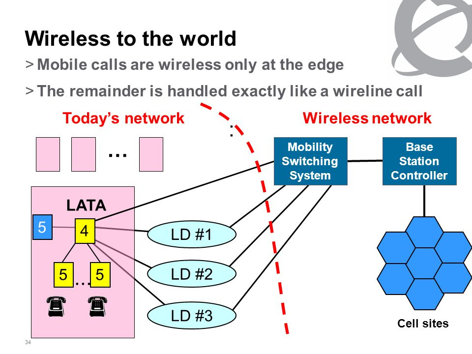 34 Wireless to the world >Mobile calls are wireless only at the edge >The remainder is handled exactly like a wireline call Base Station Controller Cell sites LD #1 LD #2 LD #3 : 4 55...