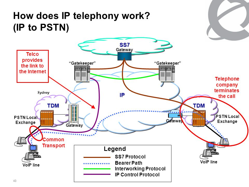 43 How does IP telephony work.