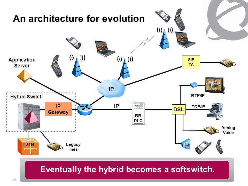 44 An architecture for evolution IP Gateway PSTN IP Analog Voice DSL RTP/IP TCP/IP BB DLC Hybrid Switch Legacy lines SIP TA ( ( ( ) ) ) Eventually the hybrid becomes a softswitch.