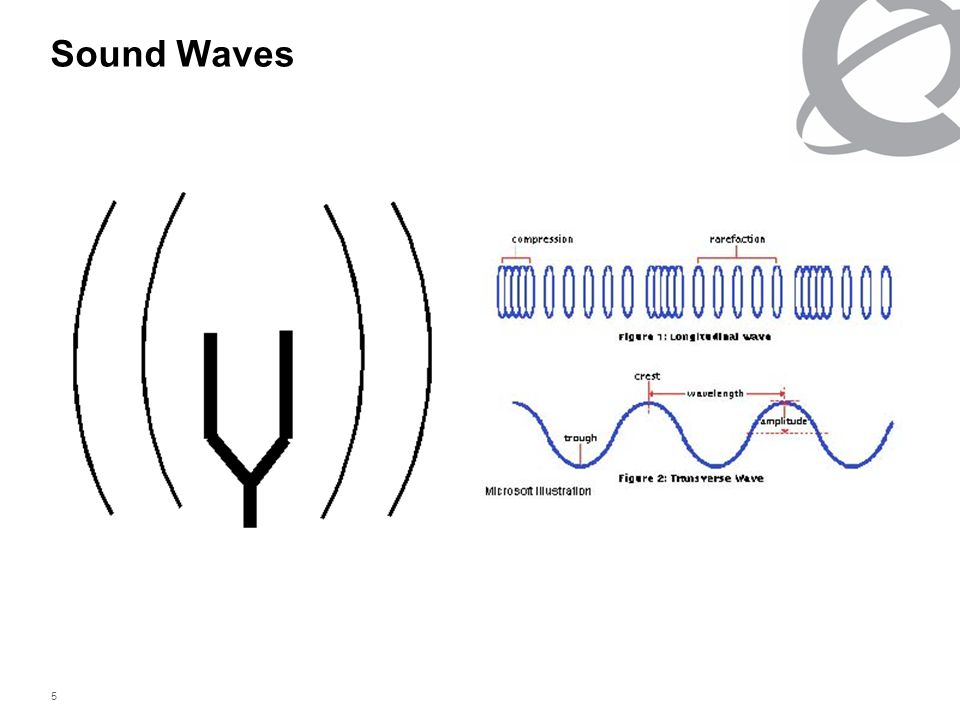 5 Sound Waves