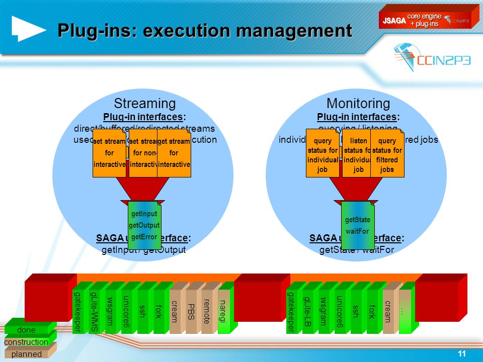 JSAGA11 Plug-ins: execution management planned construction done Job control SAGA user interface: getInput / getOutput Streaming Plug-in interfaces: direct/buffered/redirected streams used before/during/after execution gatekeepergLite-WMSwsgramunicore6 set stream for interactive set stream for non- interactive get stream for interactive sshfork getInput getOutput getError creamPBSremotenaregi Job monitoring SAGA user interface: getState / waitFor Monitoring Plug-in interfaces: querying / listening individual job / list of jobs / filtered jobs query status for individual job listen status for individual job query status for filtered jobs gatekeepergLite-LBwsgramunicore6 getState waitFor sshforkcream… core engine + plug-ins JSAGA