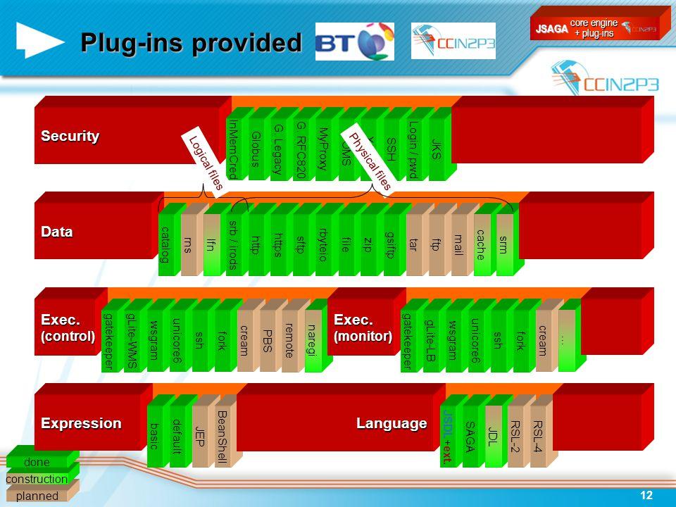 JSAGA12 planned construction done Plug-ins provided Data Expression catalogrnslfnsrb / irodshttphttpssftprbyteiofilezipgsiftptarftpmailcachesrm basicd
