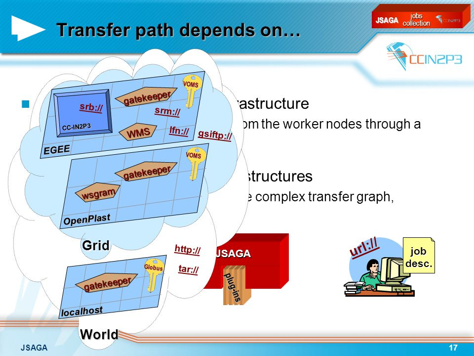 JSAGA17 url:// Transfer path depends on… When using a single grid infrastructure –all files can be transported to/from the worker nodes through a single storage node When using several grid infrastructures –need to dynamically build a more complex transfer graph, according to… jobdesc.plug-insJSAGA jobscollection JSAGA World Grid EGEE OpenPlast localhost CC-IN2P3 http:// tar:// srb:// gsiftp:// srm:// lfn:// gatekeeper gatekeeper wsgram WMS gatekeeper VOMS VOMS Globus