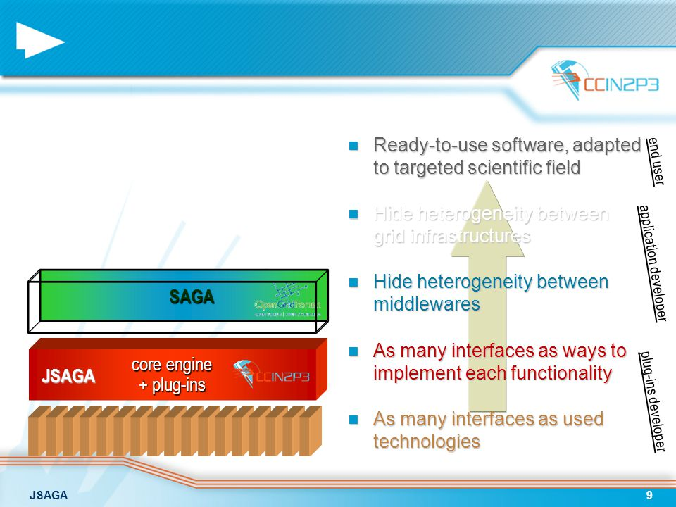 JSAGA9 Ready-to-use software, adapted to targeted scientific field Ready-to-use software, adapted to targeted scientific field Hide heterogeneity between grid infrastructures Hide heterogeneity between grid infrastructures Hide heterogeneity between middlewares Hide heterogeneity between middlewares As many interfaces as ways to implement each functionality As many interfaces as ways to implement each functionality As many interfaces as used technologies As many interfaces as used technologies core engine + plug-ins JSAGA end user application developer plug-ins developer SAGA SAGA