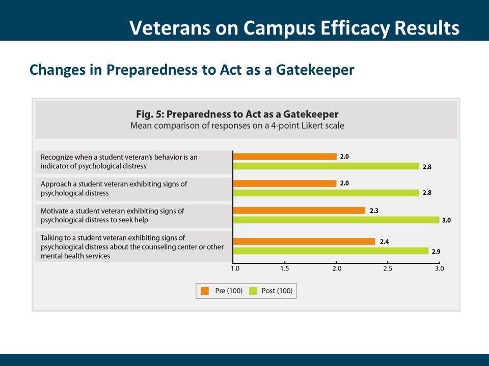 Veterans on Campus Efficacy Results Changes in Preparedness to Act as a Gatekeeper