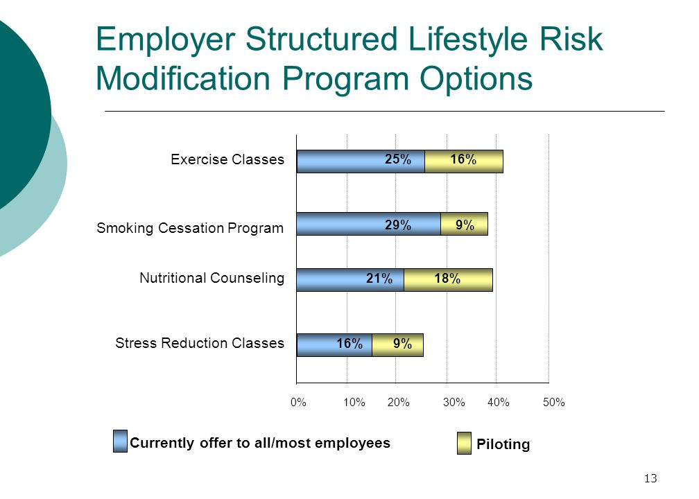 13 Employer Structured Lifestyle Risk Modification Program Options 0%10%20%30%40%50% Exercise Classes Smoking Cessation Program Nutritional Counseling Stress Reduction Classes 25%16% 29%9% 21%18% 9%16% Currently offer to all/most employees Piloting