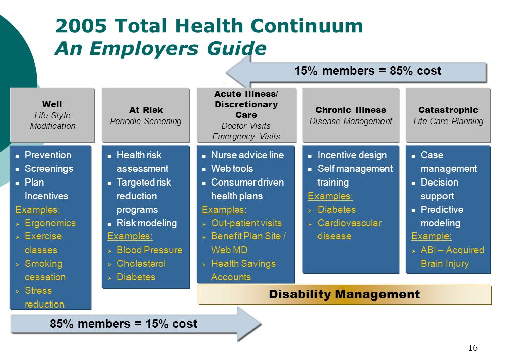 16 85% members = 15% cost 15% members = 85% cost Disability Management Prevention Screenings Plan Incentives Examples:  Ergonomics  Exercise classes