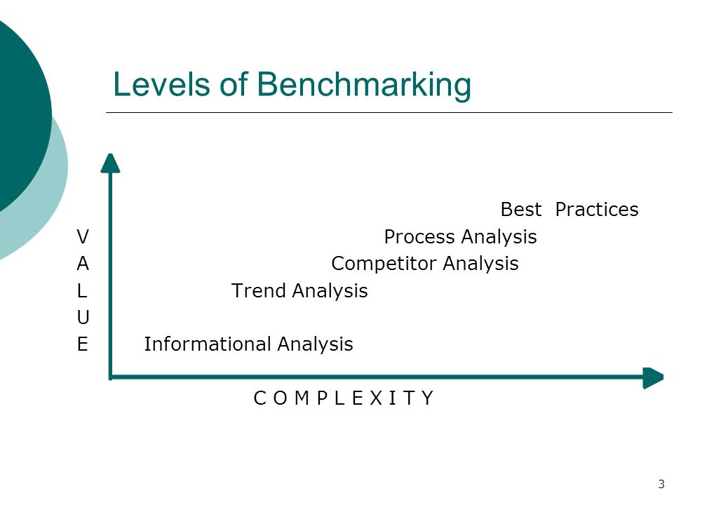 3 Levels of Benchmarking Best Practices V Process Analysis A Competitor Analysis L Trend Analysis U E Informational Analysis C O M P L E X I T Y