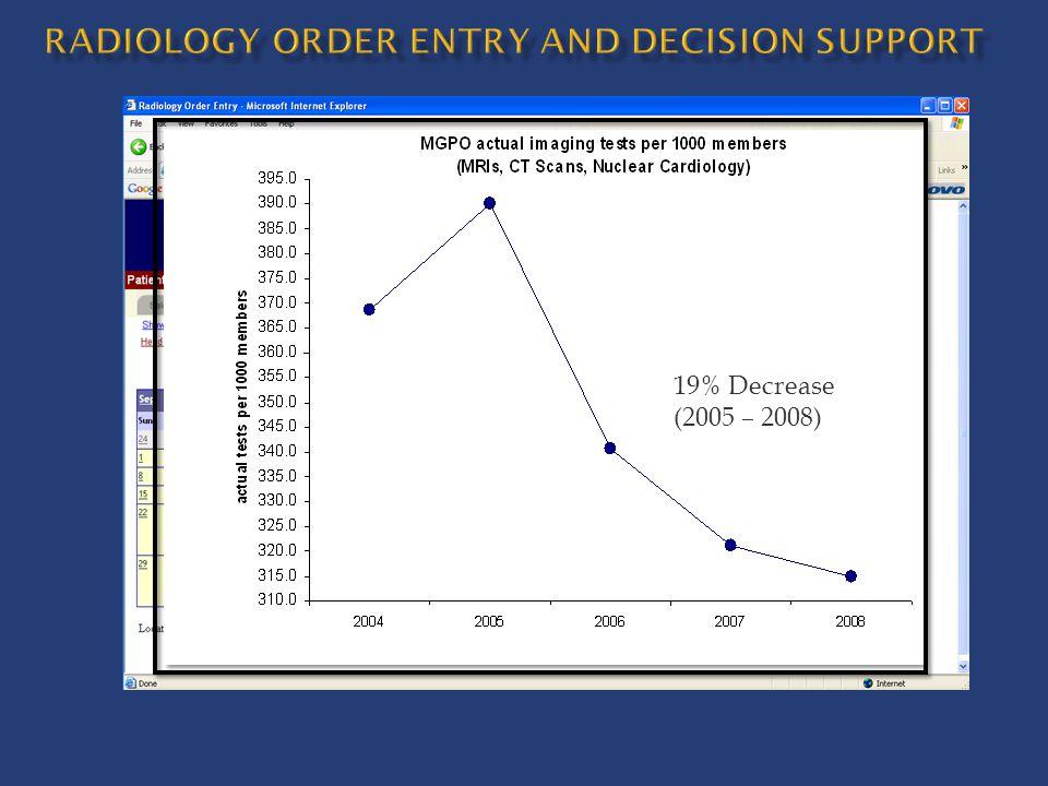 19% Decrease (2005 – 2008)