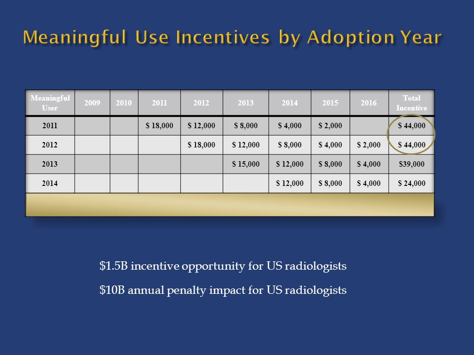 Meaningful Use Incentives by Adoption Year $1.5B incentive opportunity for US radiologists $10B annual penalty impact for US radiologists