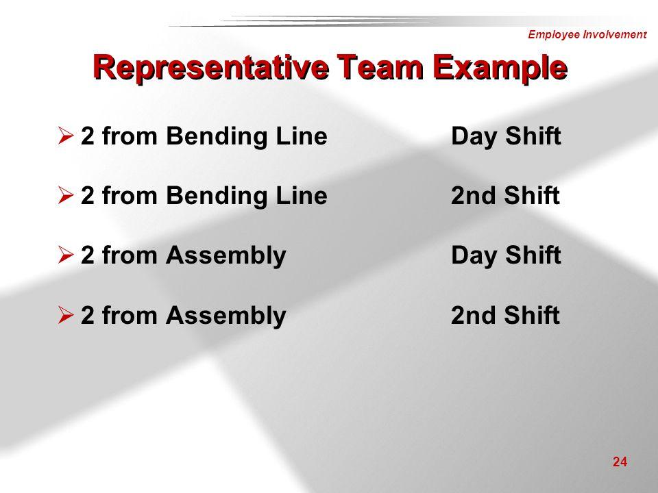 Employee Involvement 24  2 from Bending LineDay Shift  2 from Bending Line2nd Shift  2 from AssemblyDay Shift  2 from Assembly2nd Shift Representa