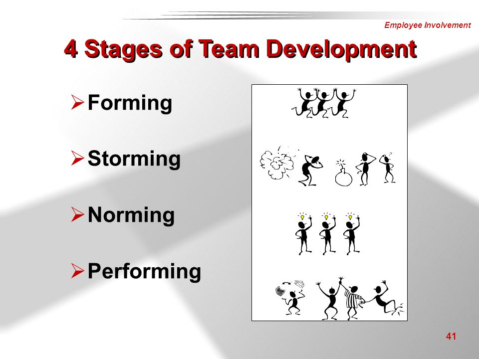 Employee Involvement 41 4 Stages of Team Development  Forming  Storming  Norming  Performing