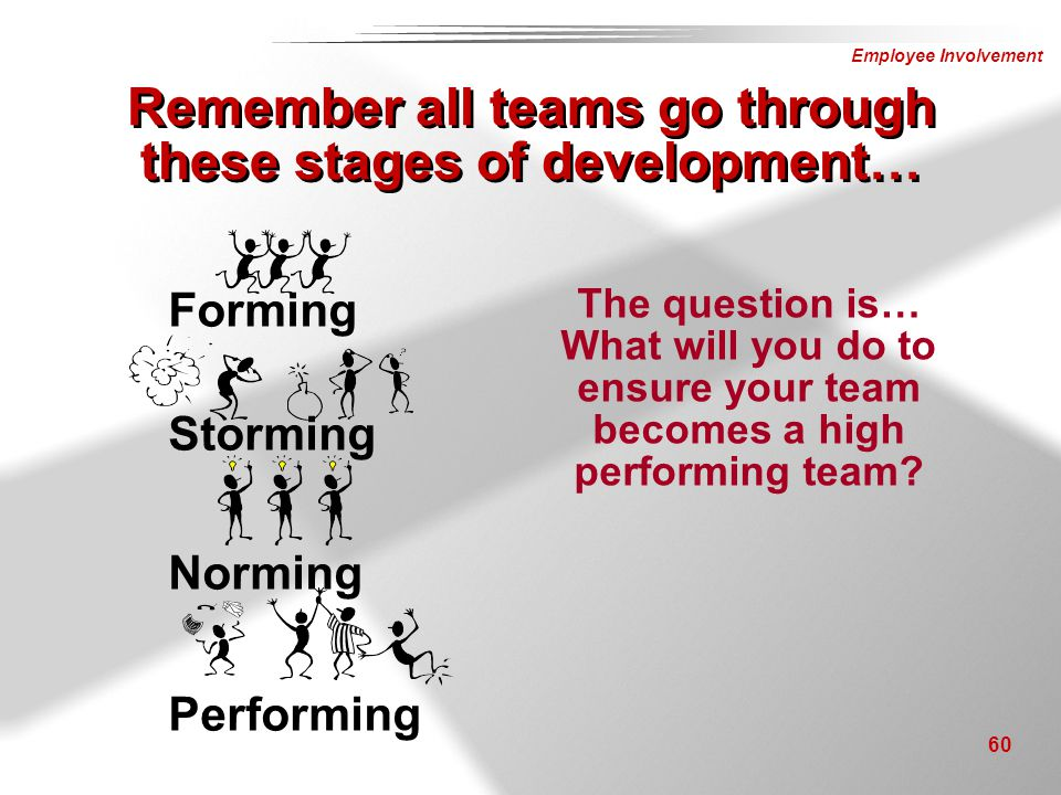 Employee Involvement 60 Remember all teams go through these stages of development… Forming Storming Norming Performing The question is… What will you
