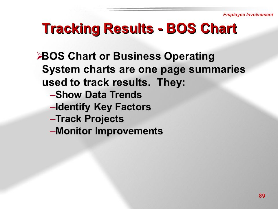 Employee Involvement 89  BOS Chart or Business Operating System charts are one page summaries used to track results. They: –Show Data Trends –Identif