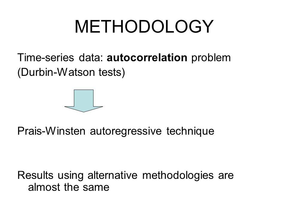 METHODOLOGY Time-series data: autocorrelation problem (Durbin-Watson tests) Prais-Winsten autoregressive technique Results using alternative methodolo